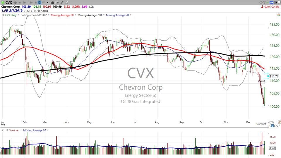Looking for a low risk short trade?  Entry is everything! Here's your trade on Chevron ($CVX) (January 08, 2019)