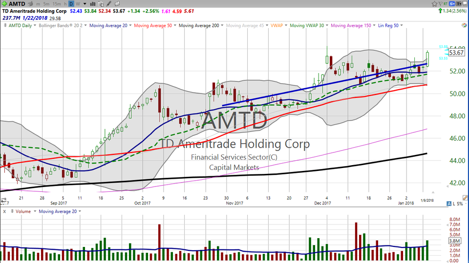 Looking for a breakout? Check TDAmeritrade (AMTD) -- breaking out of a tight...but extended squeeze.  Here's my take on how to trade it with a proper risk profile. (January 09, 2018)