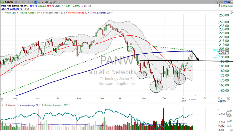 Let's look at a measured move on Palo Alto Networks (PANW) that bRobert, (one of our swing traders) spotted today. (January 15, 2019)
