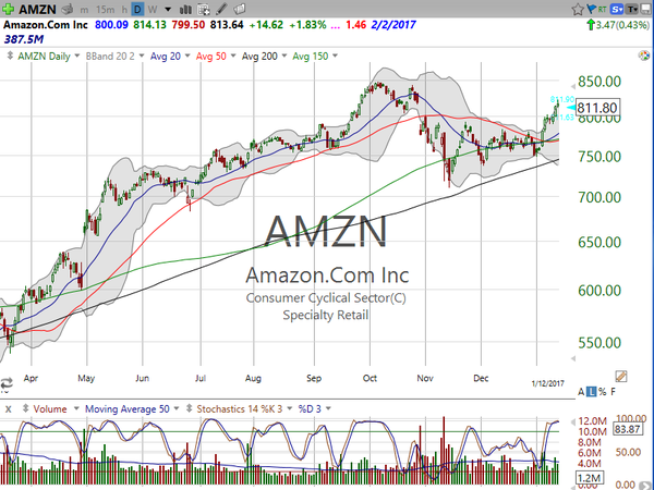"TUTORIAL - ""Low Risk Buying"" on AMZN"