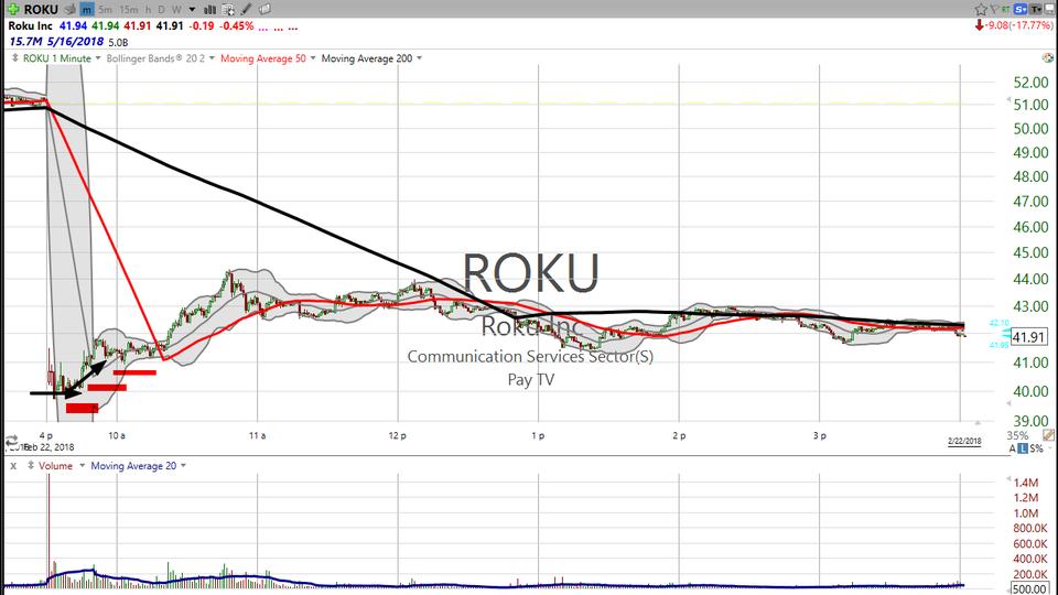 An update on Roku (ROKU) and Angie's List (ANGI) (February 22, 2018)