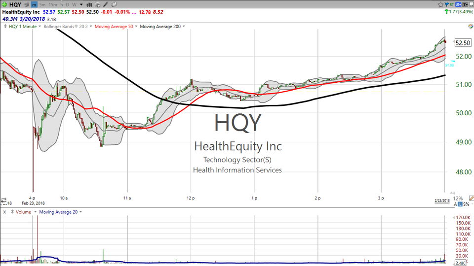 Anatomy of a trade on HealthEquity (HQY) (February 23, 2018)