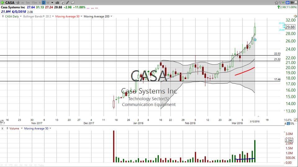 Casa Systems (CASA) has been on a tear, running almost 15% today.  Is it too late to buy, or is it time to sell? (March 12, 2018)