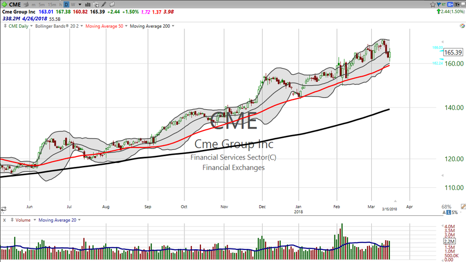 Looking for a perfect entry?  I can't help you.  But I CAN help you on a pretty good entry on a strong, uptrending stock.  Check out CME Group (CME). (March 15, 2018)