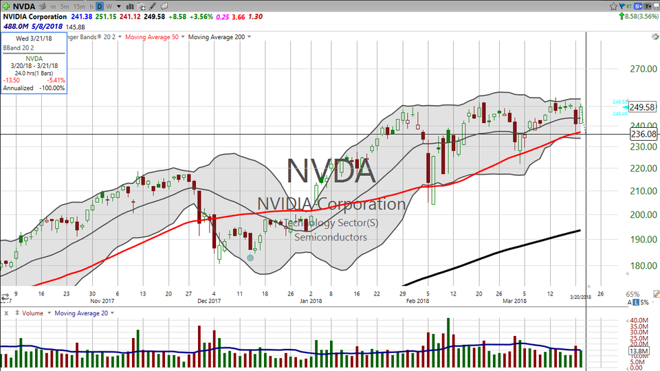 Wondering about Nvidia (NVDA)?  Here's some artificial intelligence based on the stock chart. (March 20, 2018)