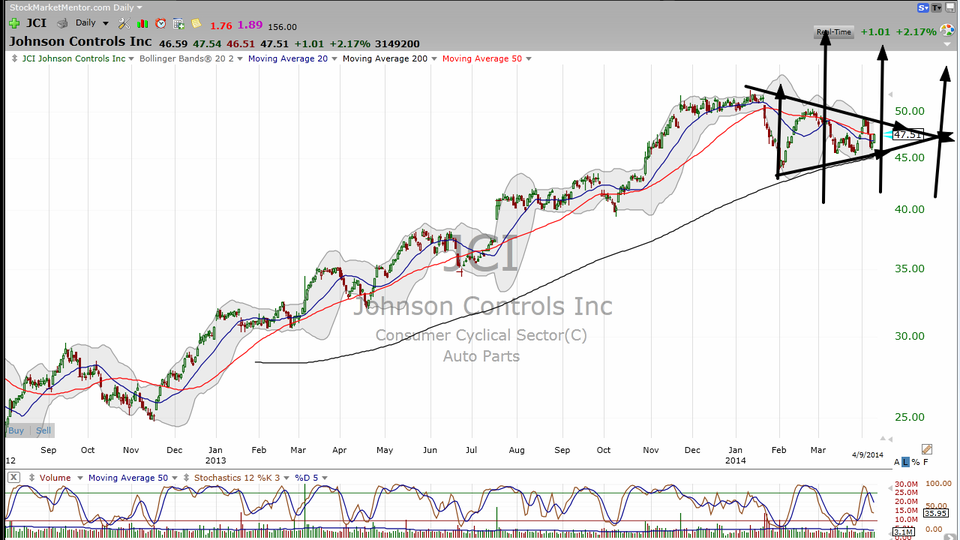 Let's apply some technicals to fundamentals on Johnson Controls (JCI) (April 09, 2014)