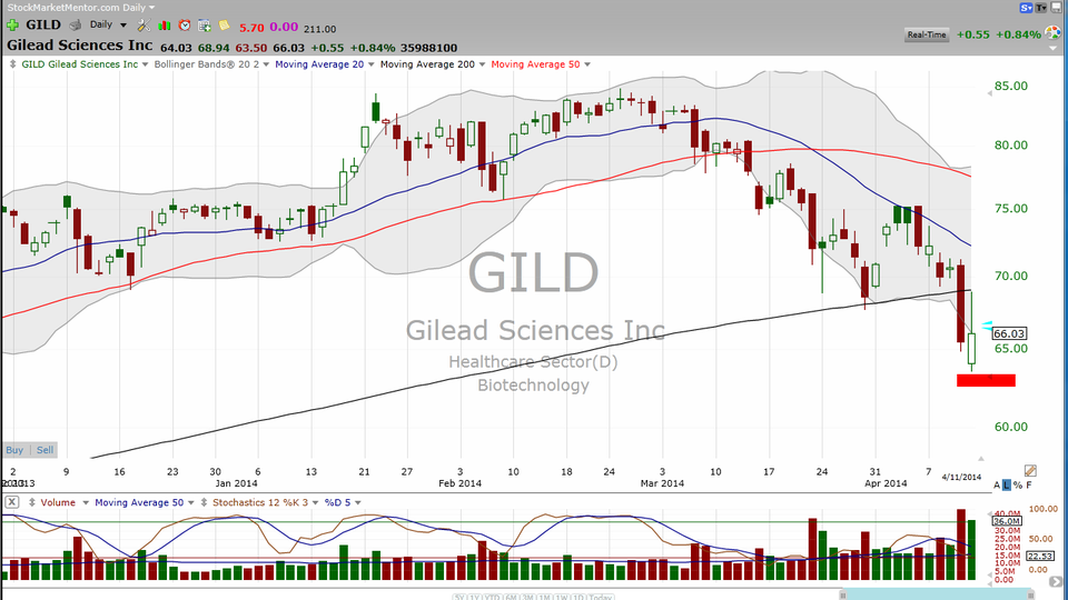 Gildead (GILD) -- is it done going down?  This video might help. (April 11, 2014)