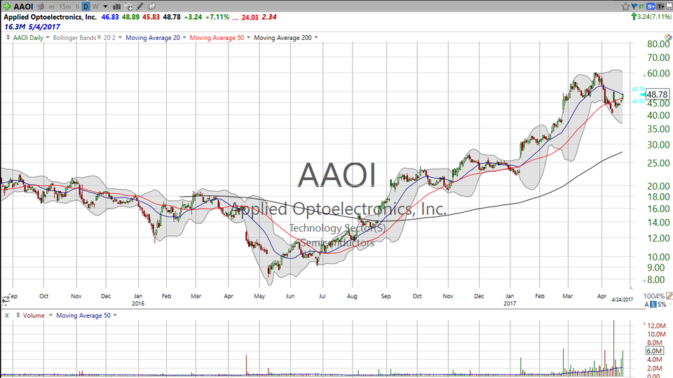 Thinking about a pre-earnings trade?  Look at Applied Optoelectronics (AAOI). (April 24, 2017)