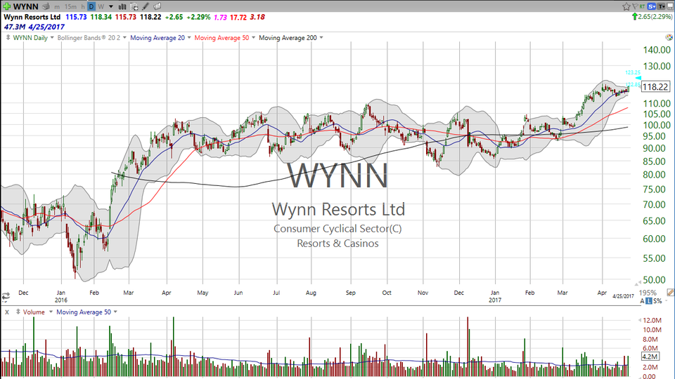 Solid earnings report by Wynn Resorts (WYNN).  Think it'll go higher?  Don't bet against the house. (April 25, 2017)