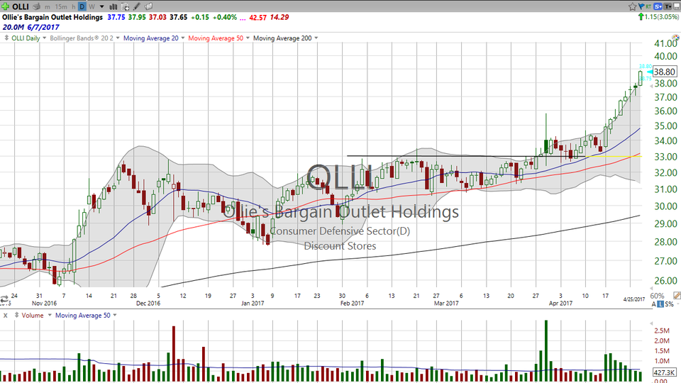 Are you a regretful seller?  Are you a regretful buyer?  Let's cover both sides of a trade and get to the right strategy.  Here's my take on Ollies (OLLI). (April 26, 2017)