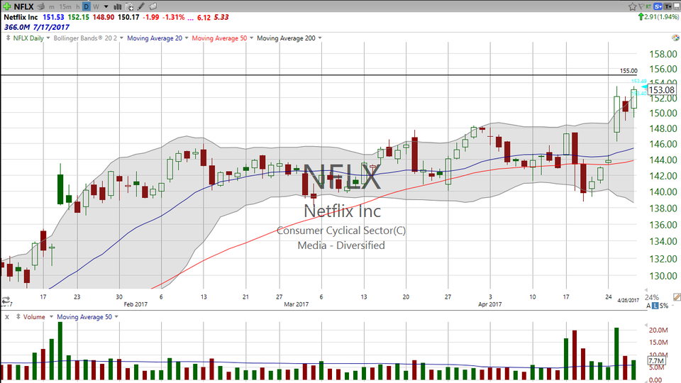 Forget Amazon (AMZN) and Alphabet (GOOGL).  Here's your trade on Netflix (NFLX). (April 27, 2017)