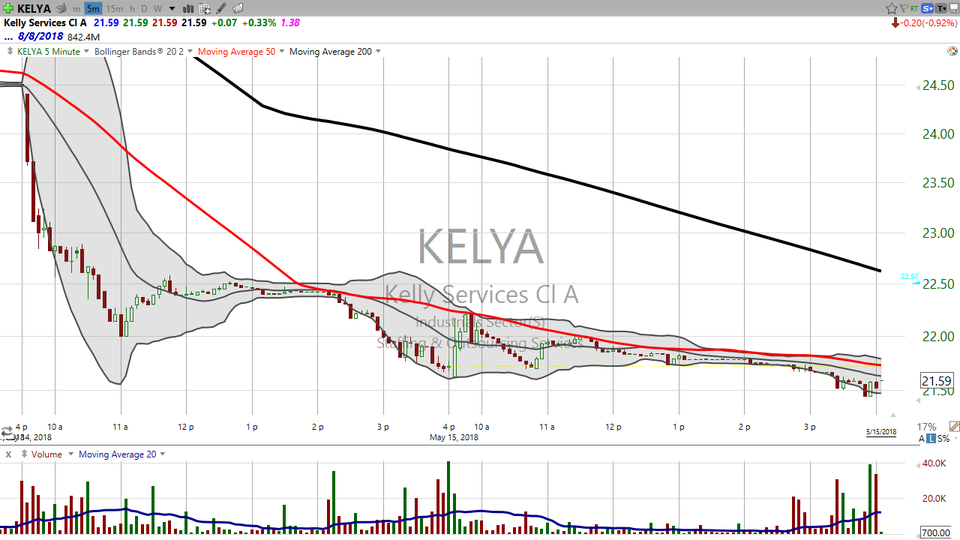 Looking for another dead cat bounce?  Try Kelly Services (KELYA) (May 15, 2018)