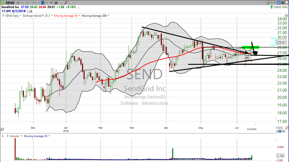 "Check out this breakout on SendGrid ($SEND).  Looks like tomorrow is ""Day 2."" (June 14, 2018)"