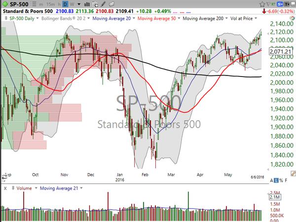 Market / Index Overview (June 17, 2016)