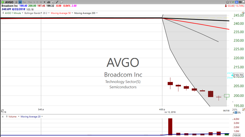Thinking of daytrading?  Check out my trade on Broadcom (AVGO) today.  I'm walking you through the whole day! (July 12, 2018)