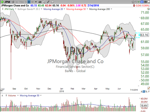 3 Stocks I Saw on TV (VRX, JPM, FANG) (July 13, 2016)