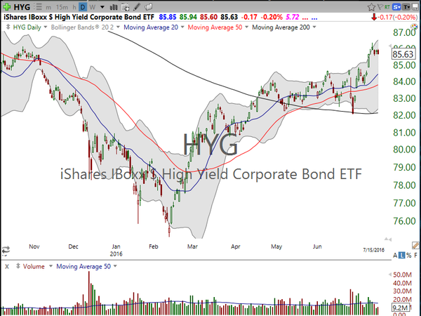 Market / Index Overview (July 16, 2016)