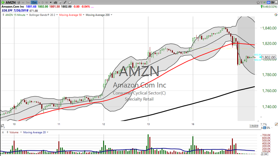 "Amazon (AMZN) broke $1840 today but then sold off into the close.  My impression is that this is a ""blowoff top"".  But we won't really know the score until Wednesday when the results of Prime Day are released. (July 16, 2018)"