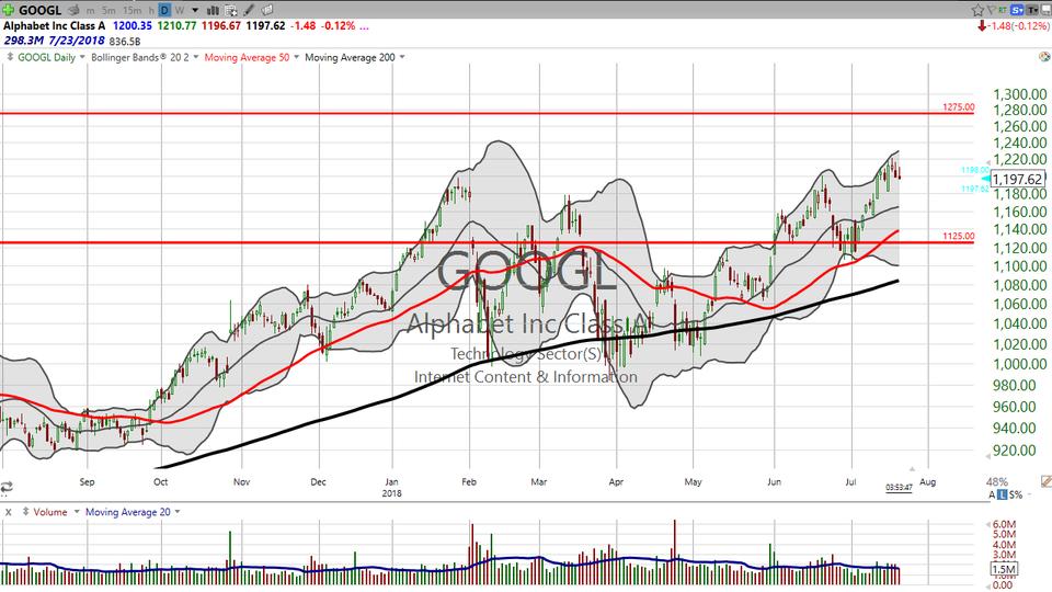 Thinking about trading Google next week when they report earnings on Monday?  Here's how I'm set up. (July 20, 2018)
