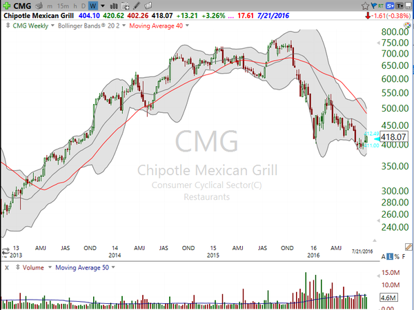 3 Stocks I Saw on TV- SBUX, CMG, CPB (July 21, 2016)
