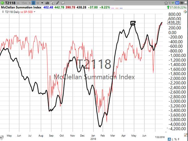 Market / Index Overview (July 22, 2016)