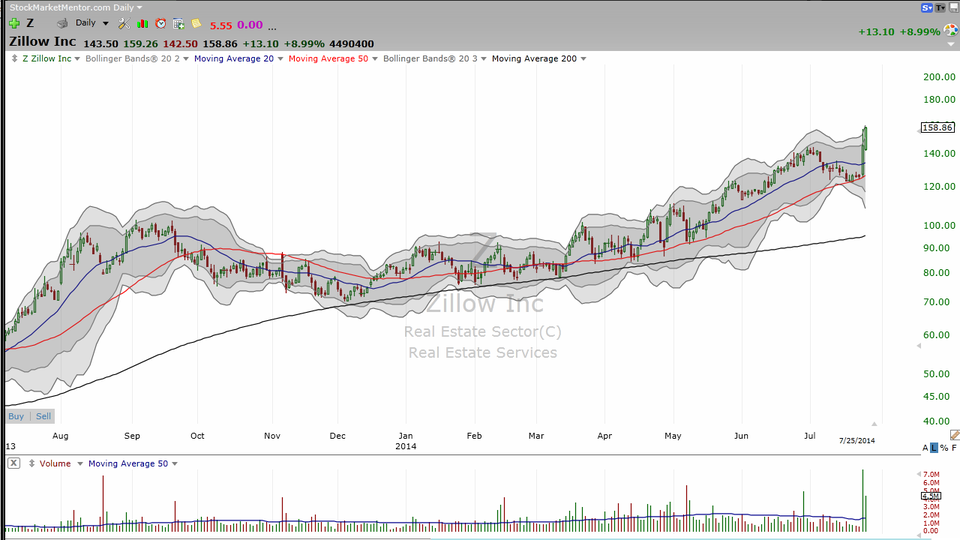 Zillow (Z) and Trulia (TRLA) getting together?  Here's your trade. (July 26, 2014)
