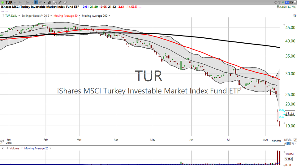 Looking for an early Thanksgiving dinner? Try Turkey (TUR) (August 14, 2018)