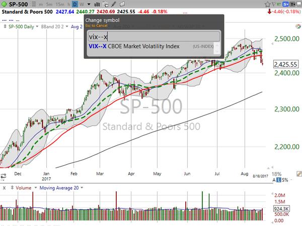 Market/Index Overview (August 18, 2017)