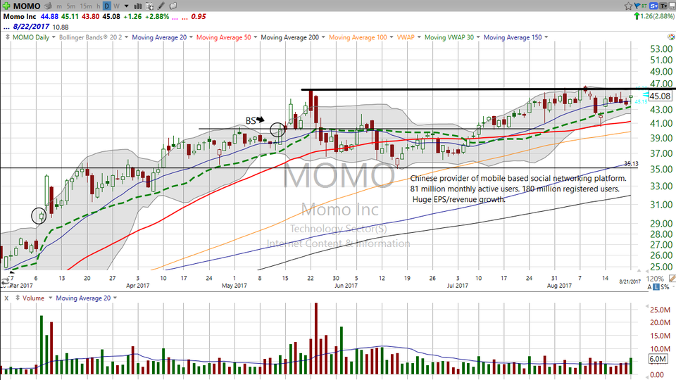 Looking for direction on Momo, Inc (MOMO)?  Here's your level. (August 21, 2017)