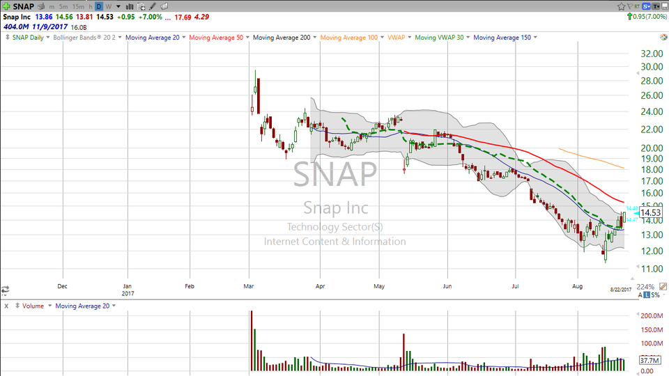Snap (SNAP) was about as stretched as it could be.  Now it's on the move the other way.  Here's your trade. (August 22, 2017)