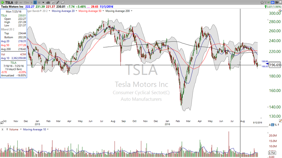3 STOCKS I SAW ON TV (September 12, 2016)- TSLA, SCTY, NTES