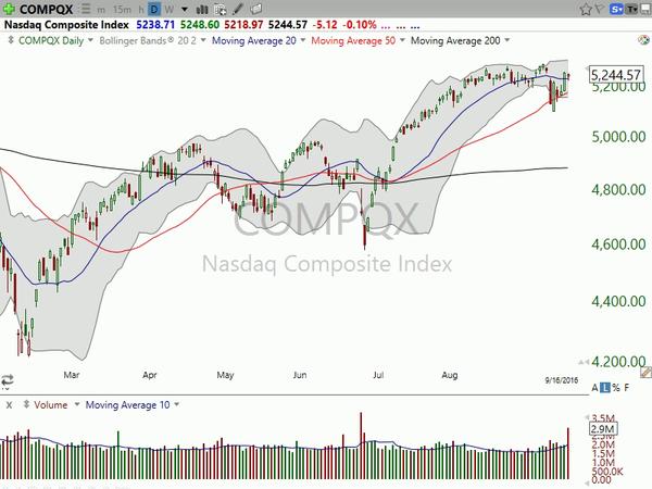 Market / Index Overview (September 16, 2016)