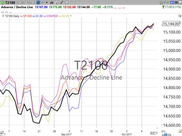 Market / Index Overview (October 13, 2017)