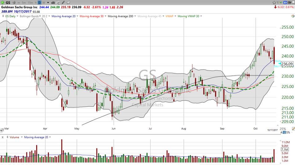 Thinking about buying Goldman Sachs (GS) on this pullback?  Have you ever seen a bearish engulfing pattern? (October 17, 2017)