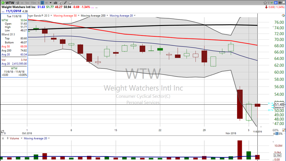Here's a follow up on our Weight Watchers (WTW) trade. (November 06, 2018)