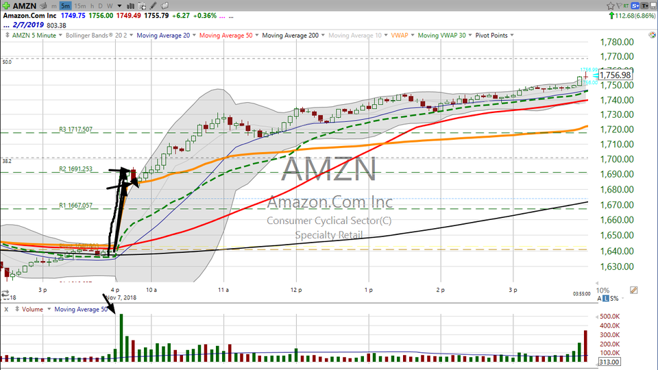 Looking for a way into Amazon (AMZN)?  Check out the weekly chart. (November 07, 2018)