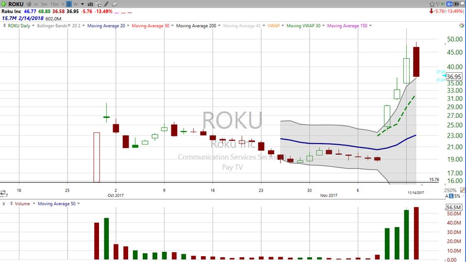 The 3 Day Rule...applied to Roku (ROKU). (November 14, 2017)