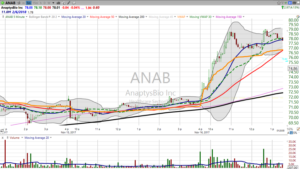Here's how you trade an extended stock that's also coming out of a volatility squeeze.  Check out AnaptysBio (ANAB). (November 16, 2017)