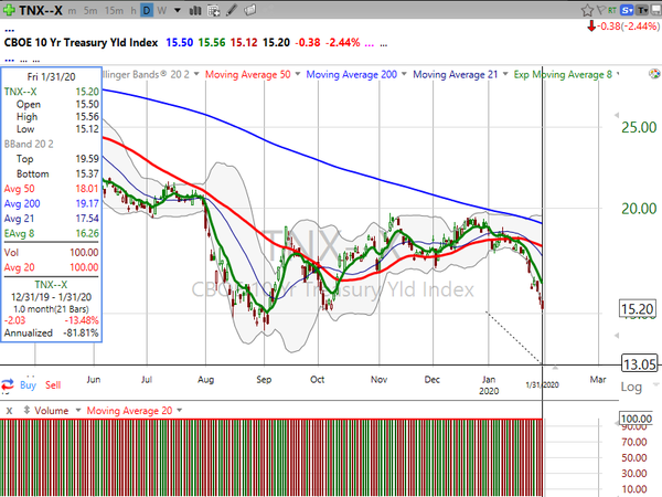 Market / Index Overview (January 31, 2020)
