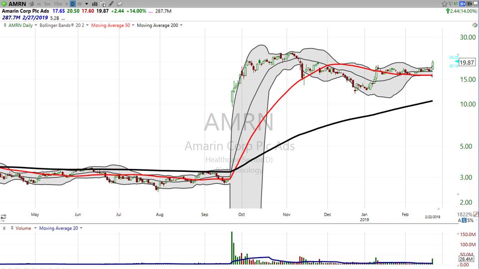 Here's how I'm trading Amarin ($AMRN) and Evertec ($EVTC) (February 22, 2019)
