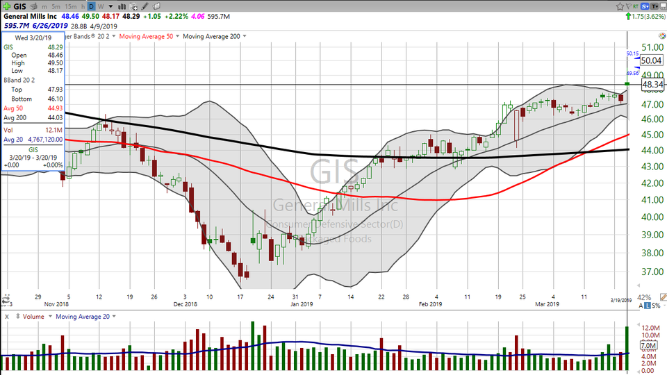 Here's your trade on General Mills ($GIS). (March 21, 2019)
