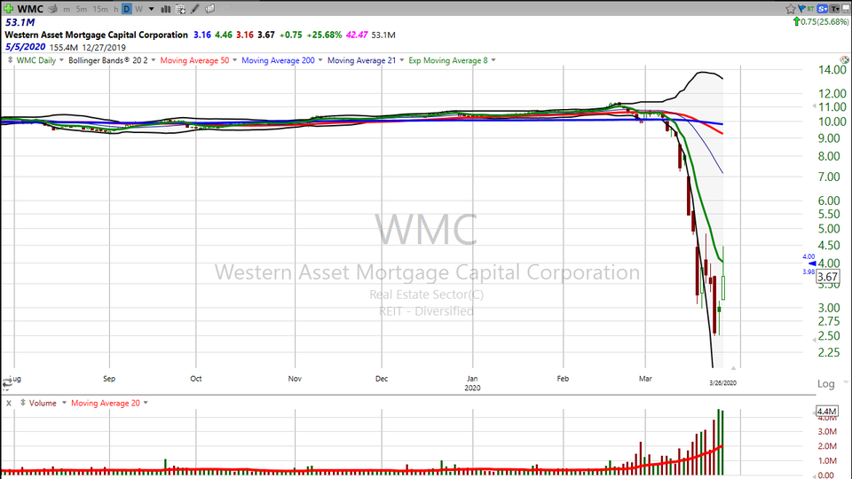 Here's your trade on a massive yielding stock. Check out Western Asset Mortgage Capital ($WMC) (March 26, 2020)