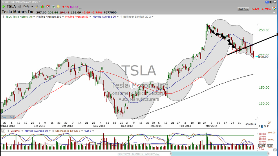 Is it time to buy or sell Tesla (TSLA) -- not the car. The stock. (April 14, 2014)