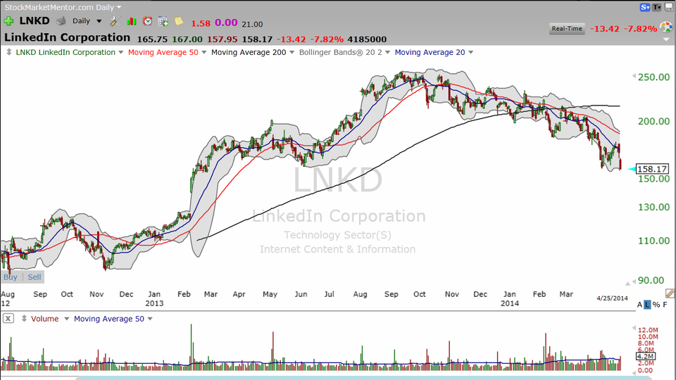 Here's the trade on LinkedIn (LNKD) (April 25, 2014)