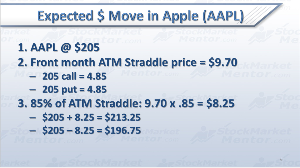TUTORIAL: Implied Move on AAPL