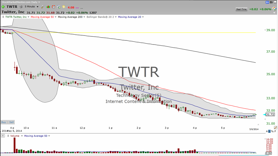 Twitter -- Too late to short?  Too early to buy?  No...and YES! (May 06, 2014)