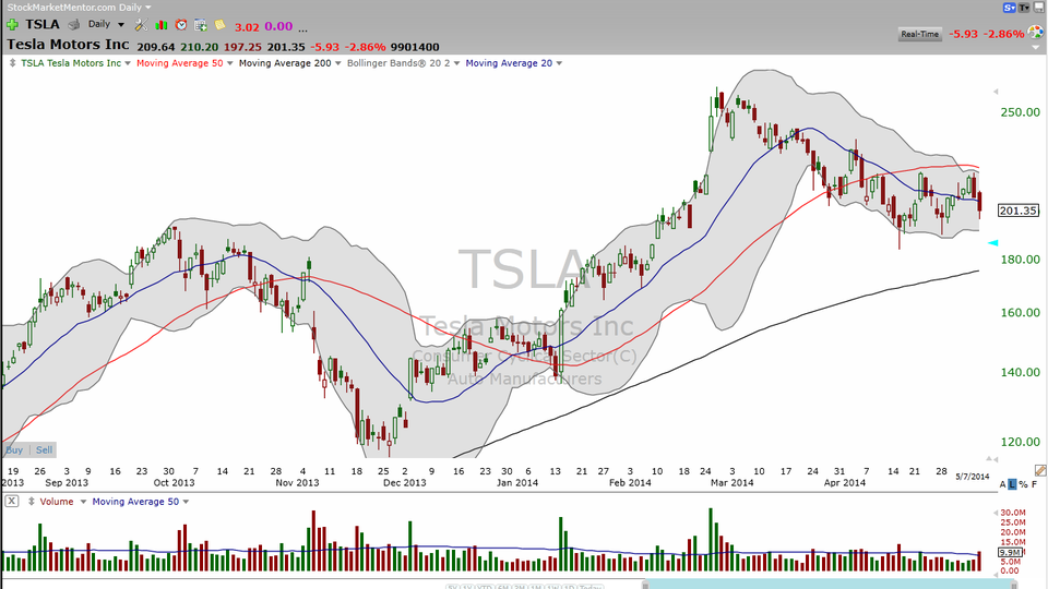 Tesla (TSLA) -- the fastest car on the road...and probably the best trade tomorrow. (May 07, 2014)