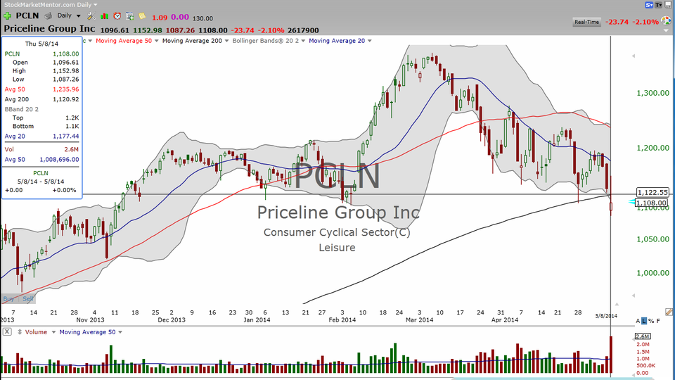 Here's your trade on Priceline (PCLN) (May 08, 2014)