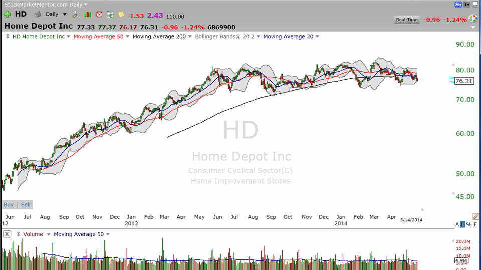 A bullish and bearish trade on Home Depot (HD).  What's the difference? Satellite or Microscope? (May 14, 2014)