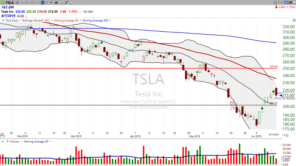 BYND, TSLA AND AMZN - DAN'S current take on these three (June 11, 2019)